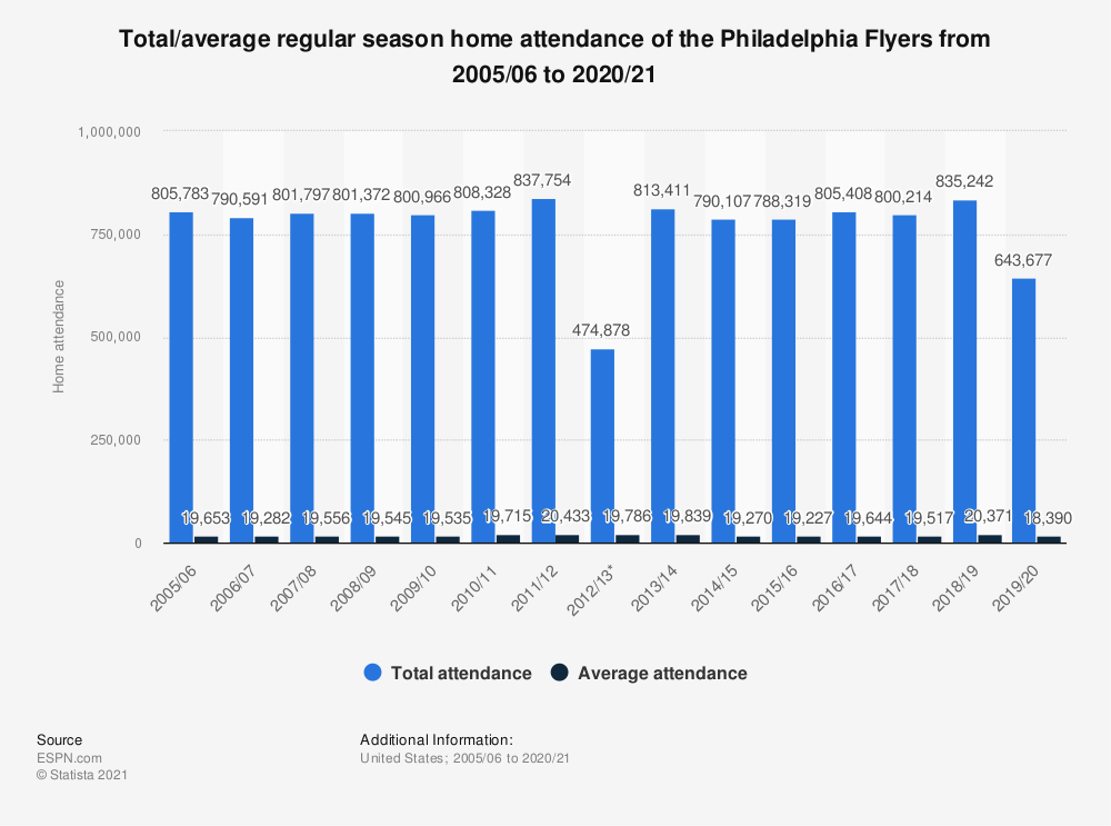 Statistic: Total/average regular season home attendance of the Philadelphia Flyers from 2005/06 to 2019/20 | Statista