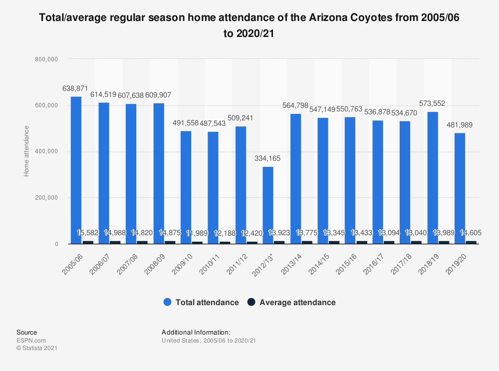 Statistic: Total/average regular season home attendance of the Arizona Coyotes from 2005/06 to 2019/20 | Statista