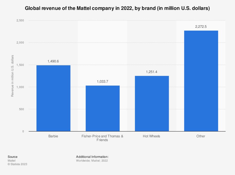 Statistic: Global revenue of the Mattel company in 2020, by brand (in million U.S. dollars) | Statista