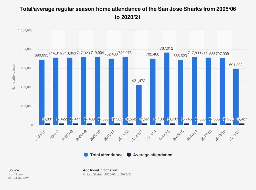 Statistic: Total/average regular season home attendance of the San Jose Sharks from 2005/06 to 2019/20 | Statista