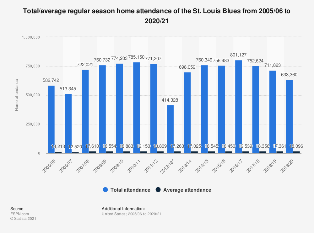 Statistic: Total/average regular season home attendance of the St. Louis Blues from 2005/06 to 2017/18 | Statista
