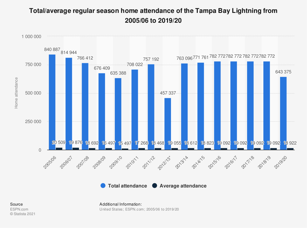 Statistic: Total/average regular season home attendance of the Tampa Bay Lightning from 2005/06 to 2019/20 | Statista