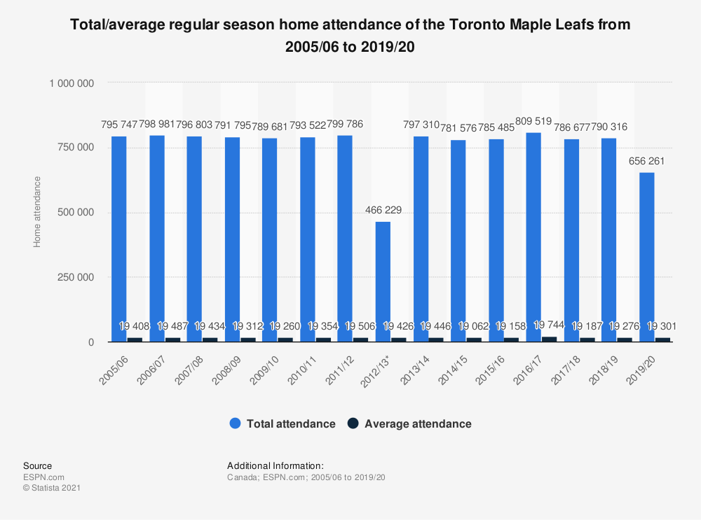 Statistic: Total/average regular season home attendance of the Toronto Maple Leafs from 2005/06 to 2017/18 | Statista