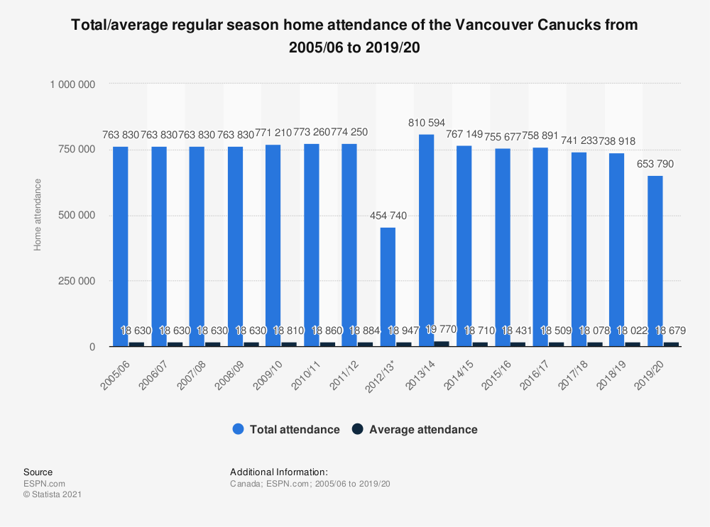 Statistic: Total/average regular season home attendance of the Vancouver Canucks from 2005/06 to 2019/20 | Statista