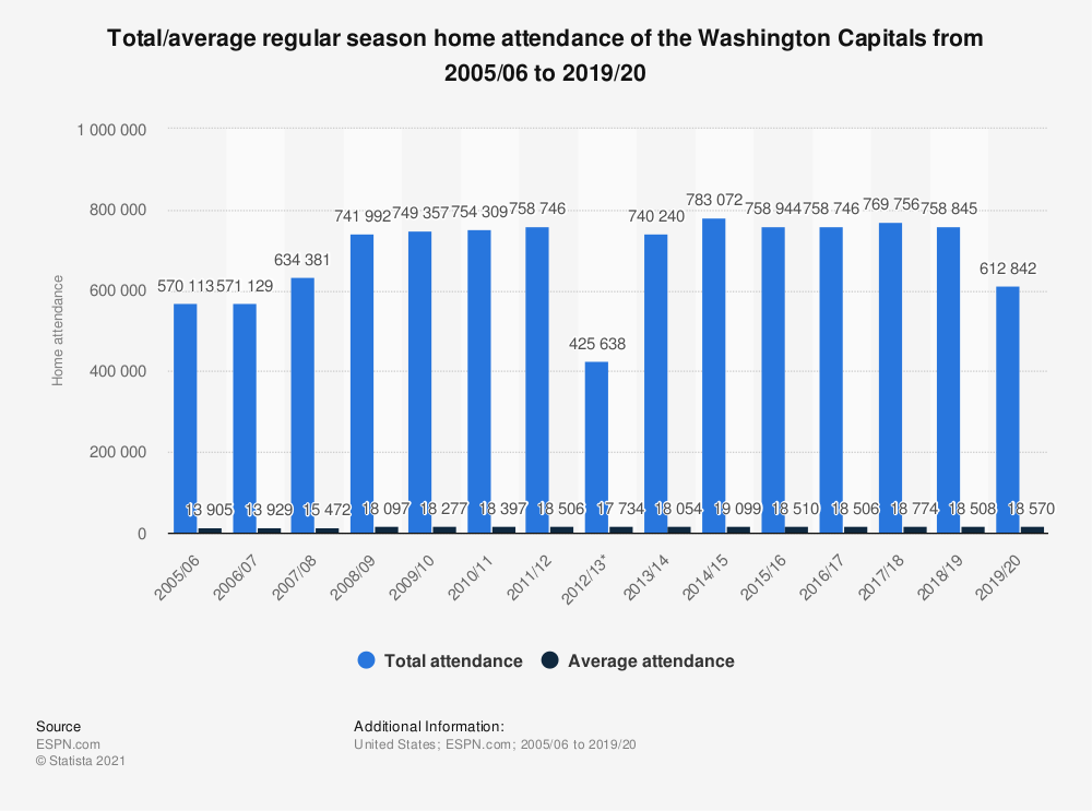 Statistic: Total/average regular season home attendance of the Washington Capitals from 2005/06 to 2018/19 | Statista