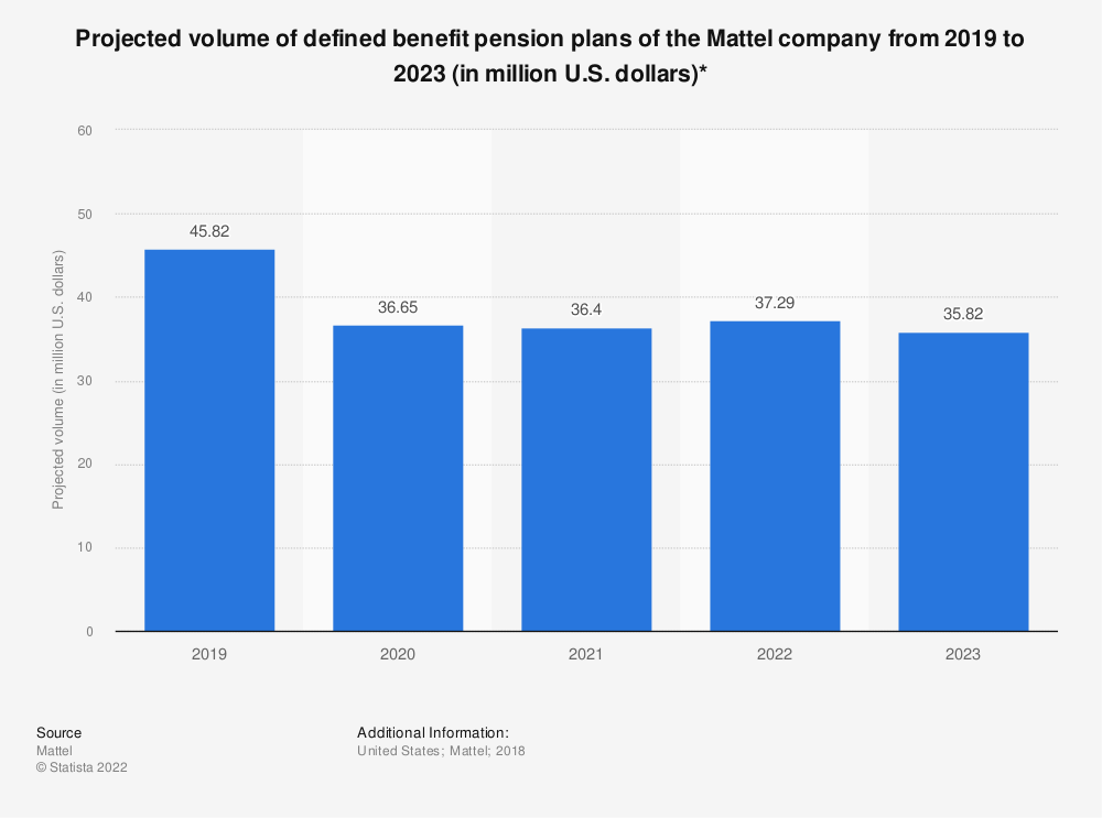Statistic: Projected volume of defined benefit pension plans of the Mattel company from 2019 to 2023 (in million U.S. dollars)* | Statista