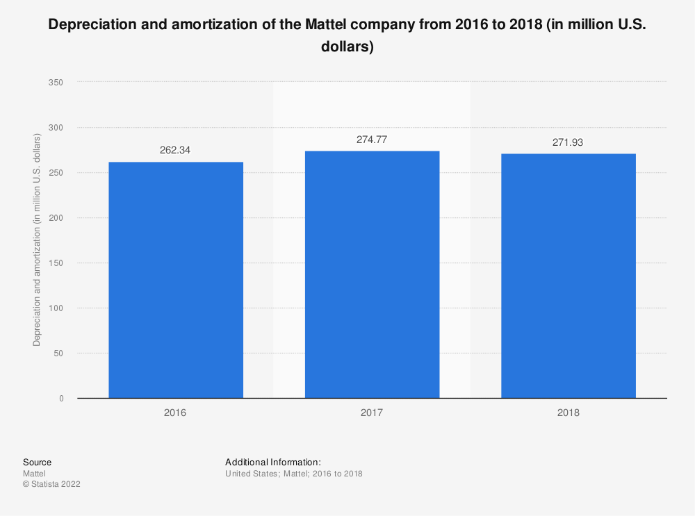 Statistic: Depreciation and amortization of the Mattel company from 2016 to 2018 (in million U.S. dollars) | Statista