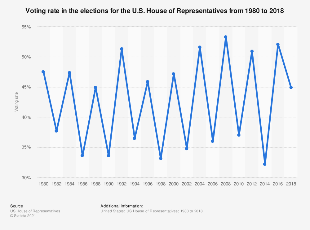 Statistic: Voting rate in the elections for the U.S. House of Representatives from 1980 to 2018 | Statista