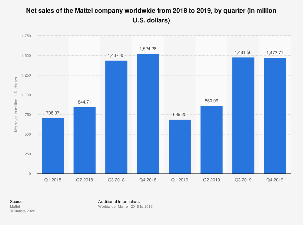 Statistic: Net sales of the Mattel company worldwide by quarter in 2018 (in million U.S. dollars) | Statista