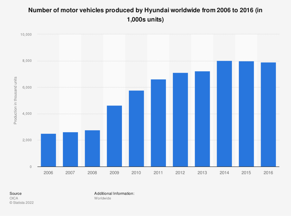 Statistic: Number of motor vehicles produced by Hyundai worldwide from 2006 to 2016 (in 1,000s units) | Statista