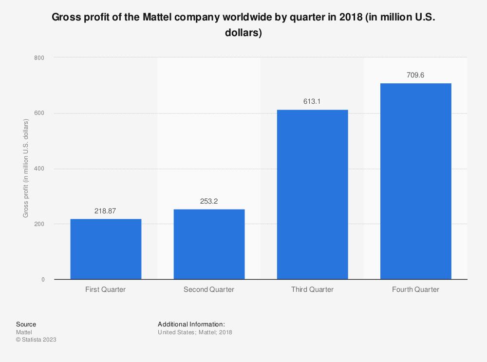 Statistic: Gross profit of the Mattel company worldwide by quarter in 2018 (in million U.S. dollars) | Statista