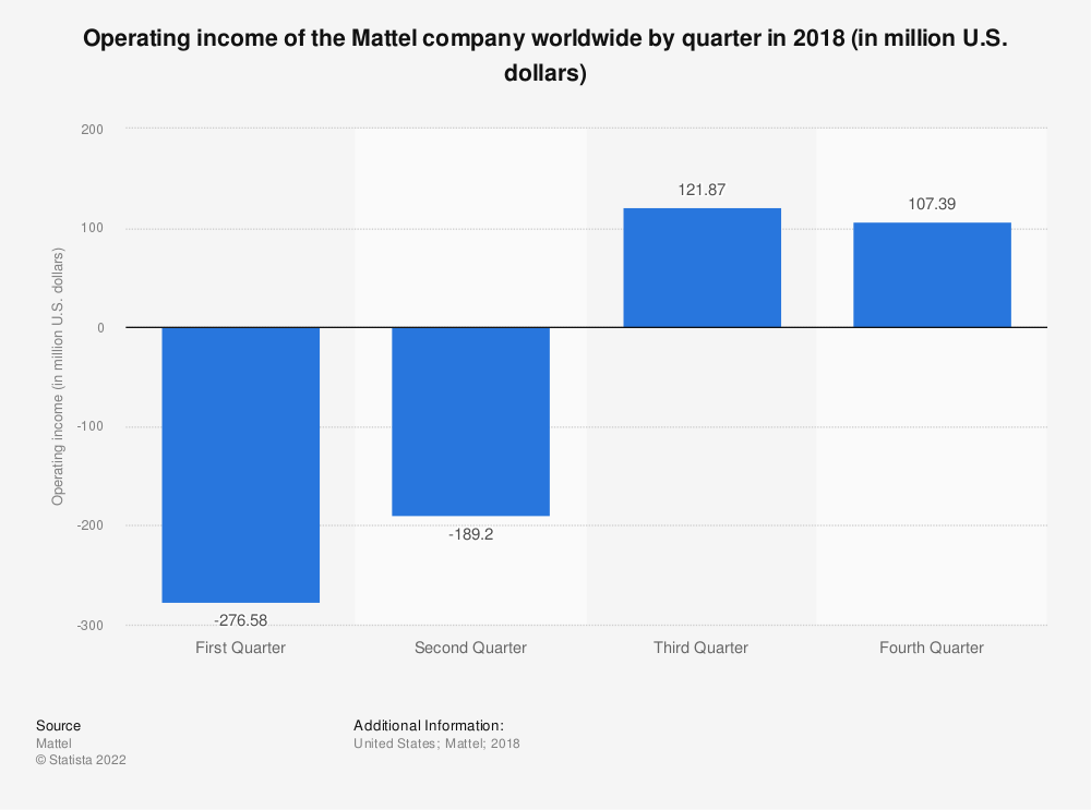 Statistic: Operating income of the Mattel company worldwide by quarter in 2018 (in million U.S. dollars) | Statista