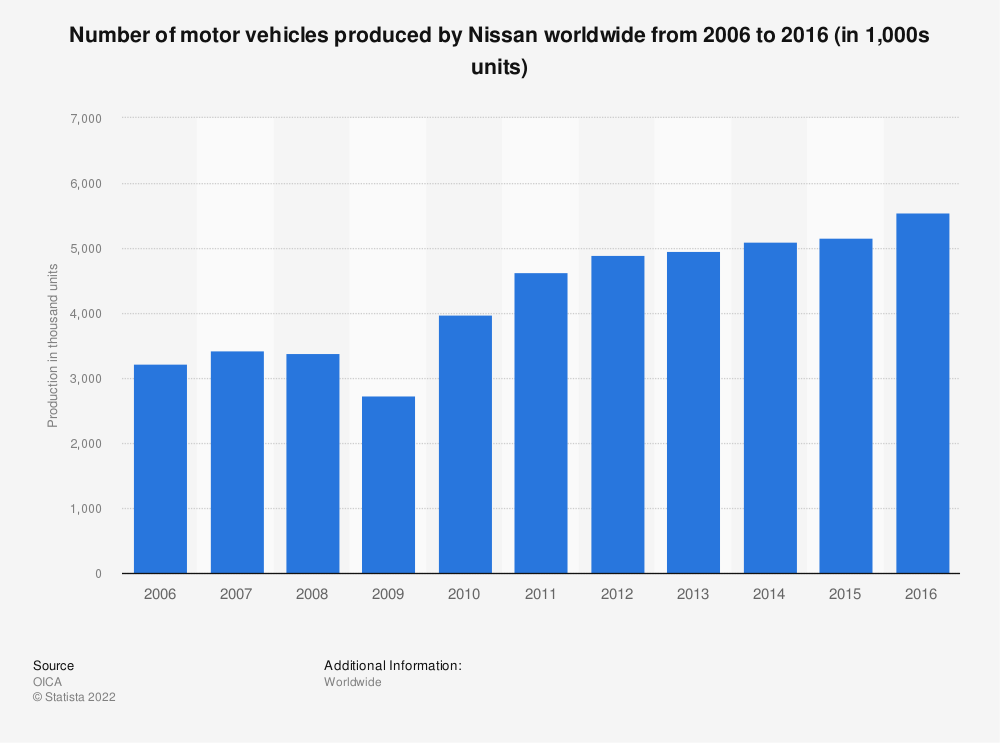 Statistic: Number of motor vehicles produced by Nissan worldwide from 2006 to 2016 (in 1,000s units) | Statista