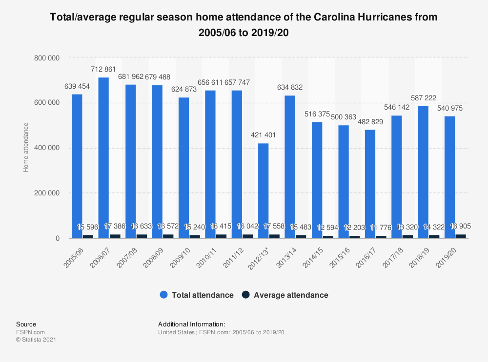 Statistic: Total/average regular season home attendance of the Carolina Hurricanes from 2005/06 to 2018/19 | Statista