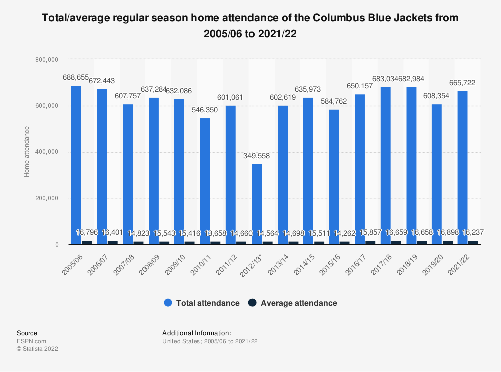 Statistic: Total/average regular season home attendance of the Columbus Blue Jackets from 2005/06 to 2017/18 | Statista