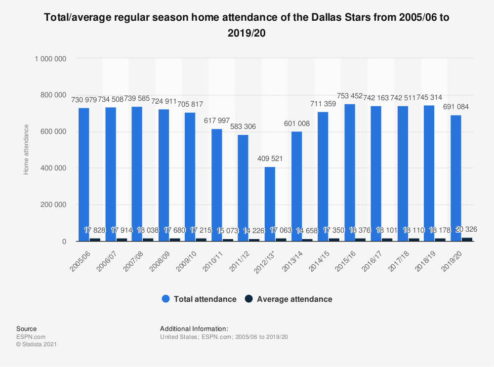 Statistic: Total/average regular season home attendance of the Dallas Stars from 2005/06 to 2018/19 | Statista