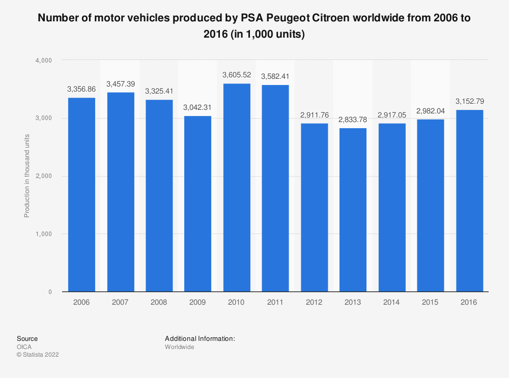 Statistic: Number of motor vehicles produced by PSA Peugeot Citroen worldwide from 2006 to 2016 (in 1,000 units) | Statista