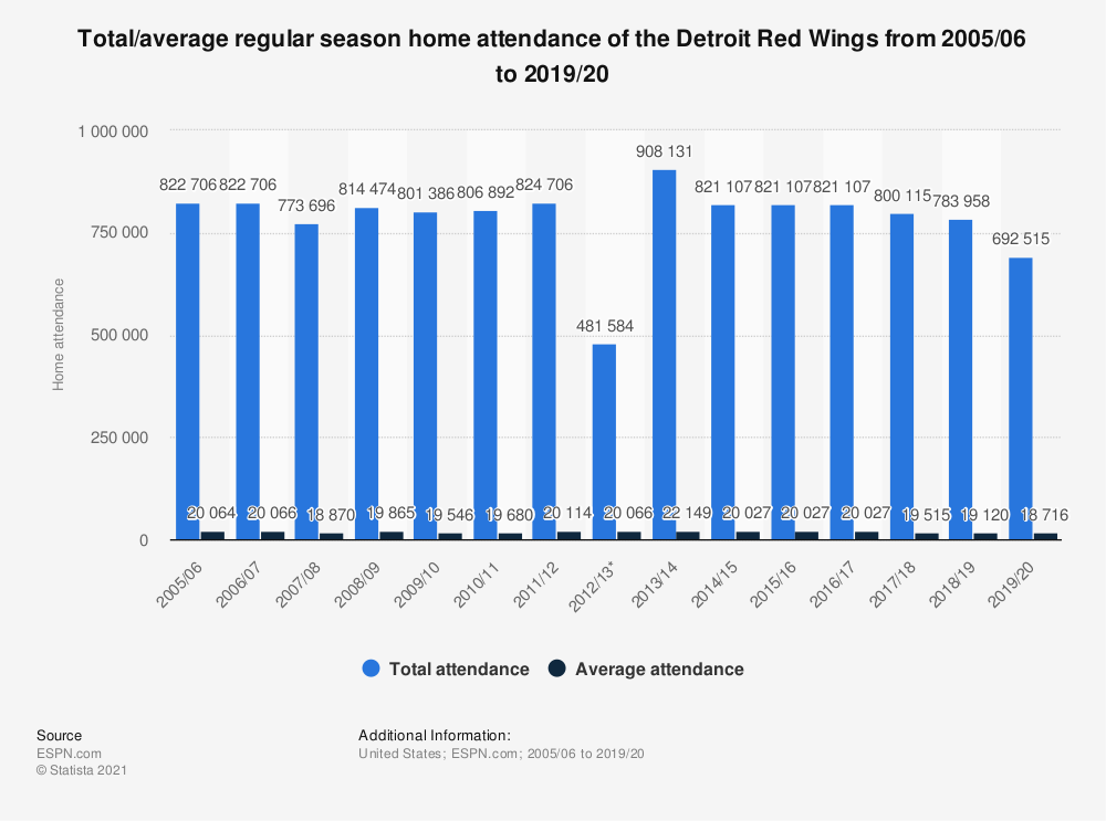 Statistic: Total/average regular season home attendance of the Detroit Red Wings from 2005/06 to 2018/19 | Statista