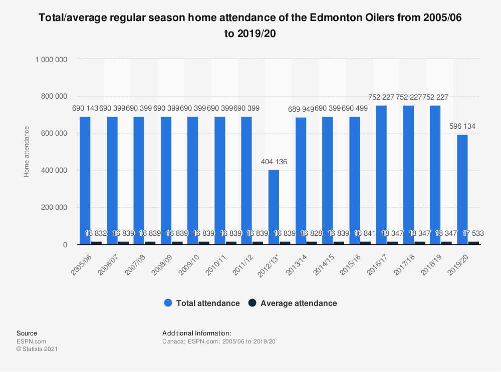 Statistic: Total/average regular season home attendance of the Edmonton Oilers from 2005/06 to 2019/20 | Statista