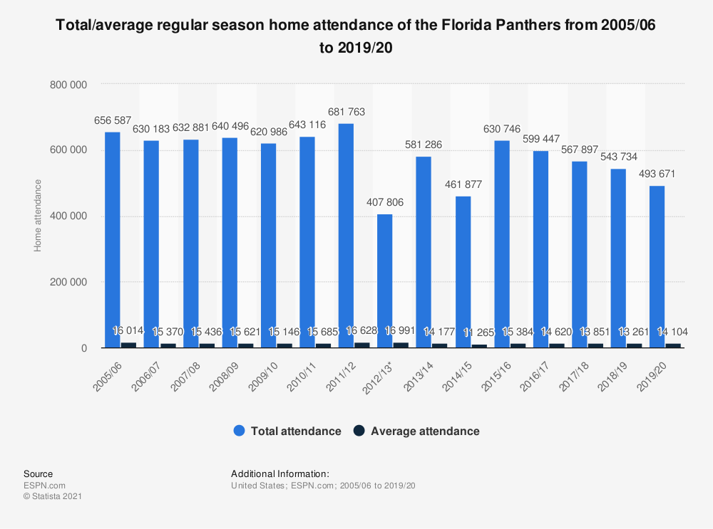 Statistic: Total/average regular season home attendance of the Florida Panthers from 2005/06 to 2018/19 | Statista