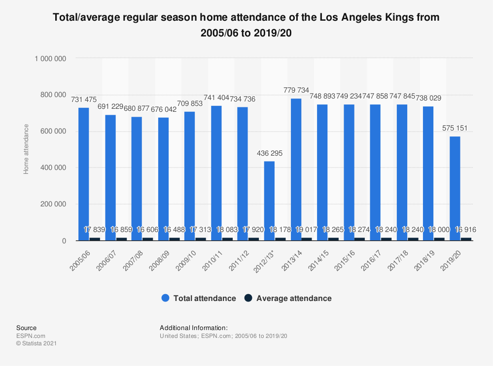 Statistic: Total/average regular season home attendance of the Los Angeles Kings from 2005/06 to 2018/19 | Statista