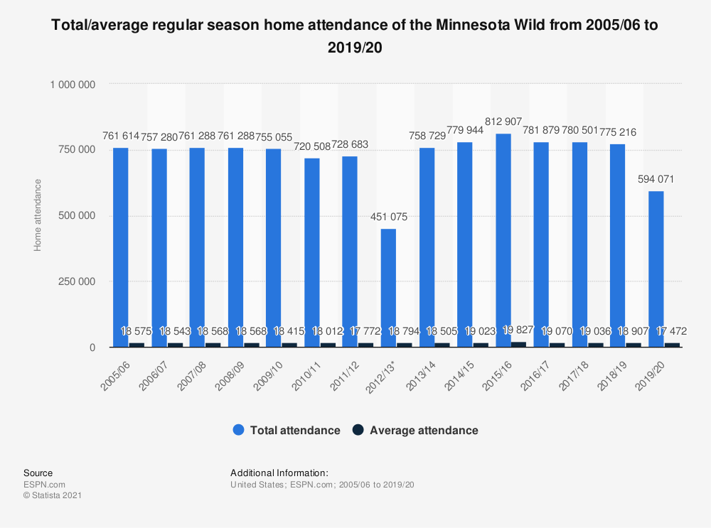 Statistic: Total/average regular season home attendance of the Minnesota Wild from 2005/06 to 2017/18 | Statista