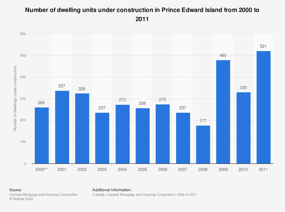 Statistic: Number of dwelling units under construction in Prince Edward Island from 2000 to 2011* | Statista