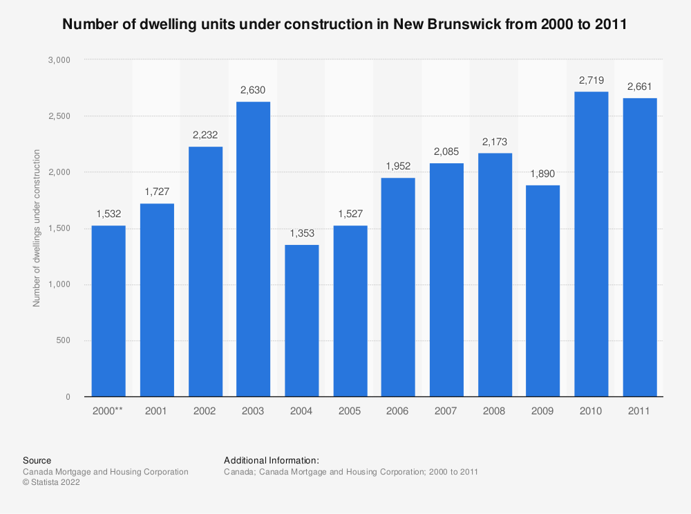 Statistic: Number of dwelling units under construction in New Brunswick from 2000 to 2011* | Statista