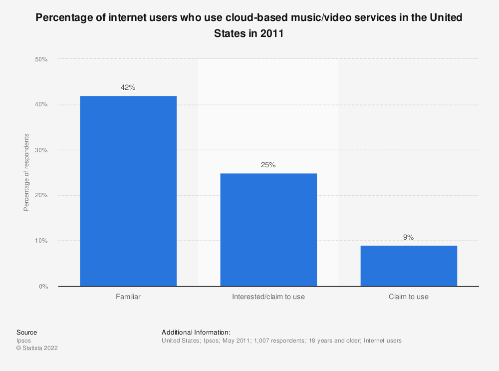 Statistic: Percentage of internet users who use cloud-based music/video services in the United States in 2011 | Statista