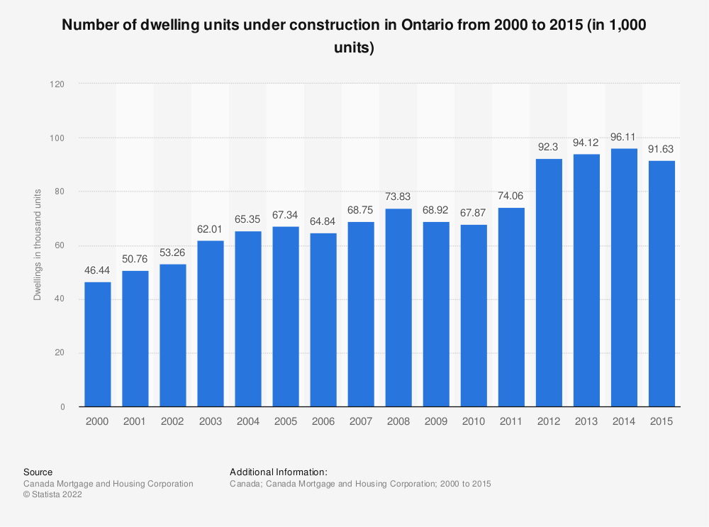 Statistic: Number of dwelling units under construction in Ontario from 2000 to 2015 (in 1,000 units)* | Statista