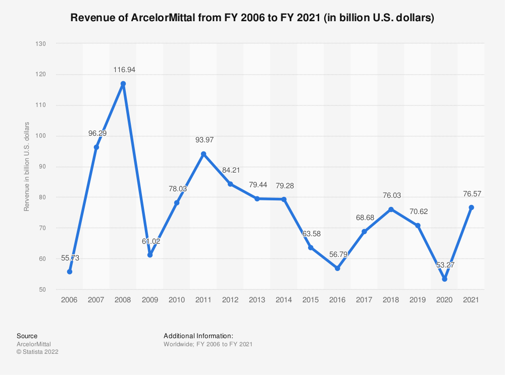 Statistic: Revenue of ArcelorMittal from FY 2006 to FY 2019 (in billion U.S. dollars) | Statista
