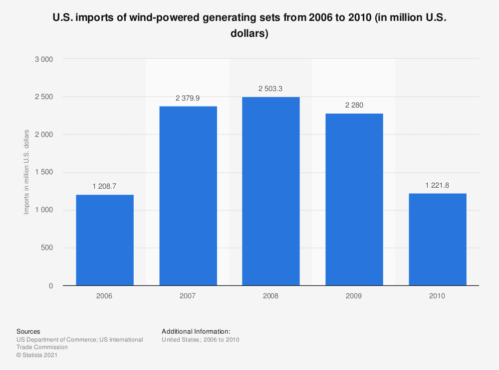 Statistic: U.S. imports of wind-powered generating sets from 2006 to 2010 (in million U.S. dollars) | Statista