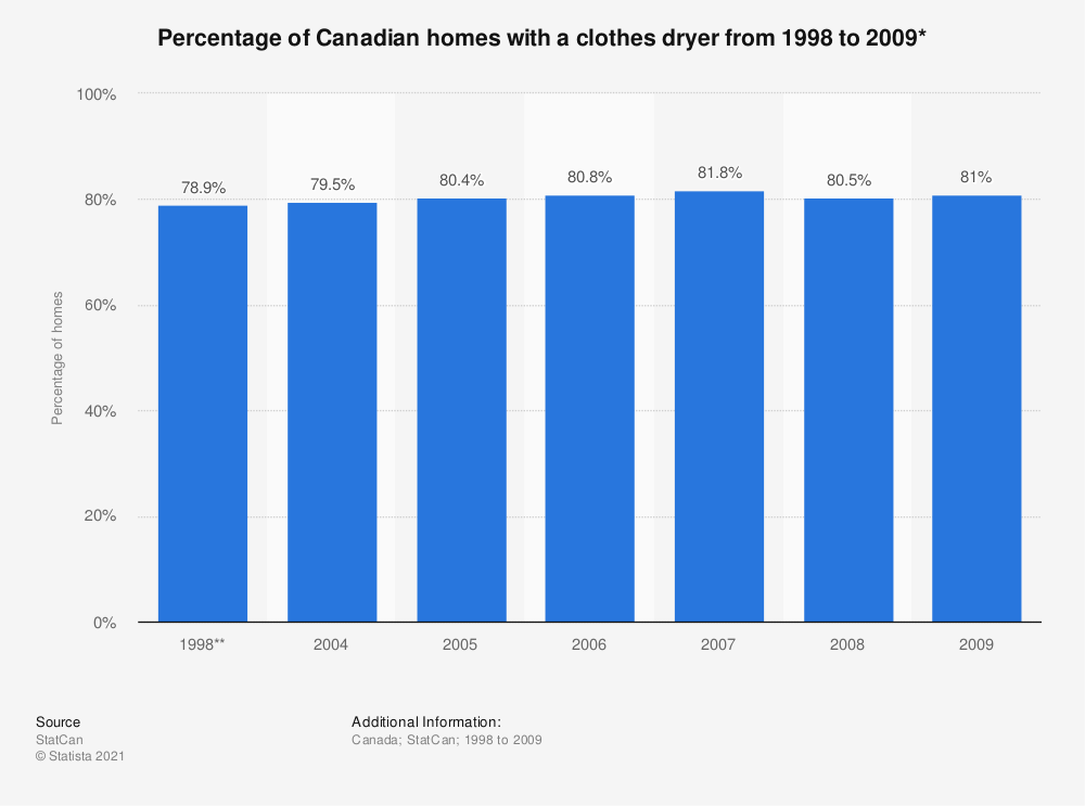 Statistic: Percentage of Canadian homes with a clothes dryer from 1998 to 2009* | Statista