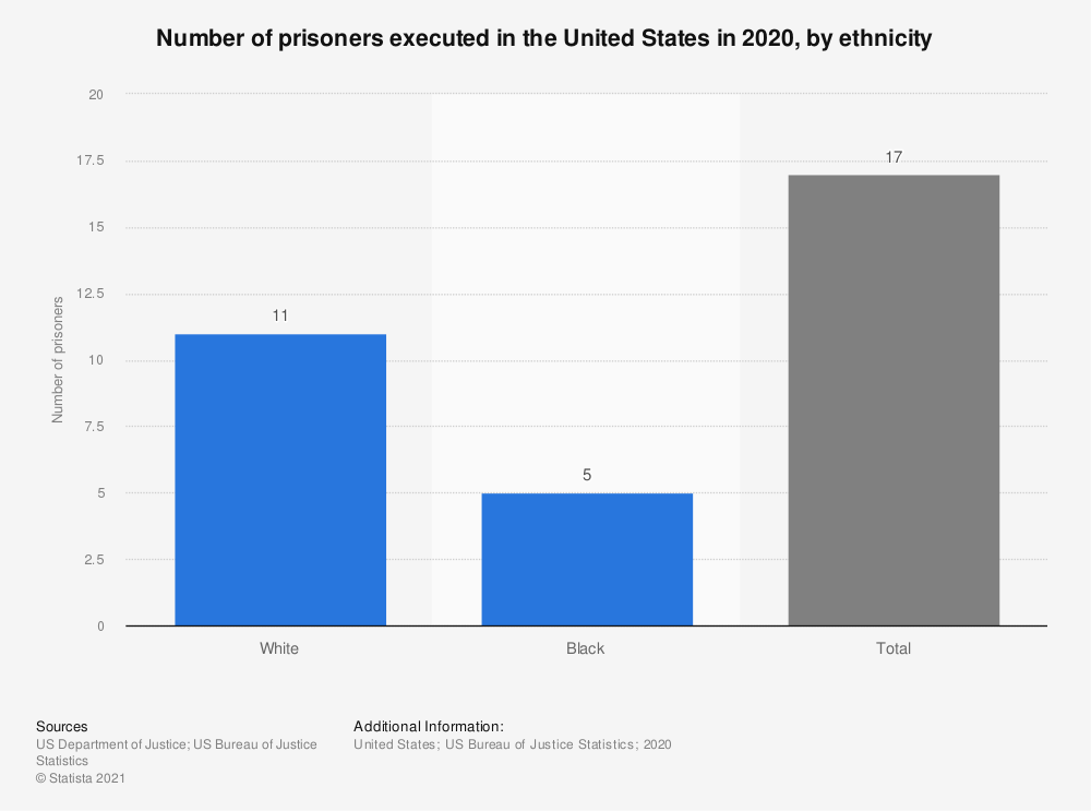 Statistic: Number of prisoners executed in the United States in 2017, by ethnicity | Statista