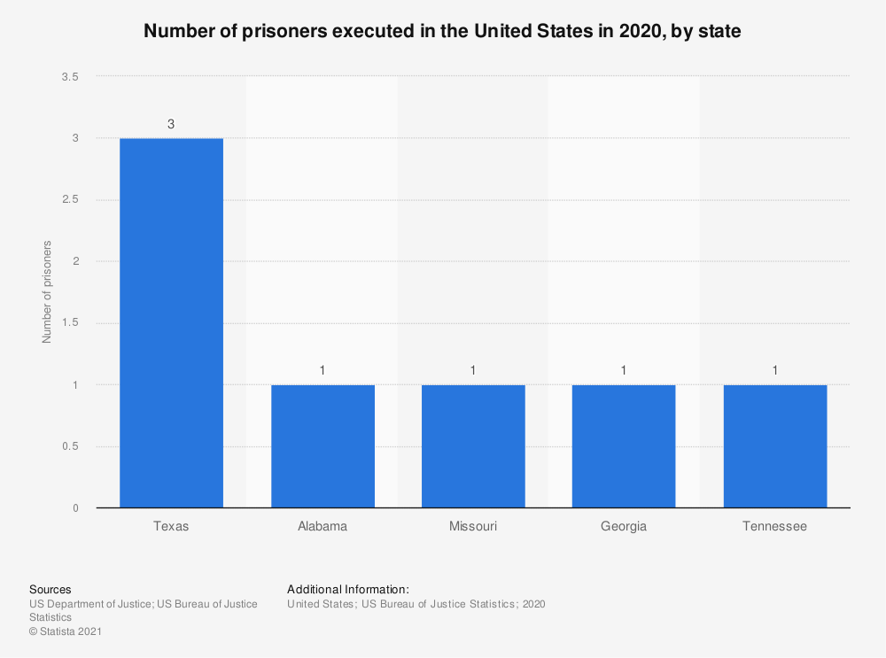 Statistic: Number of prisoners executed in 2016 in the U.S., by state | Statista