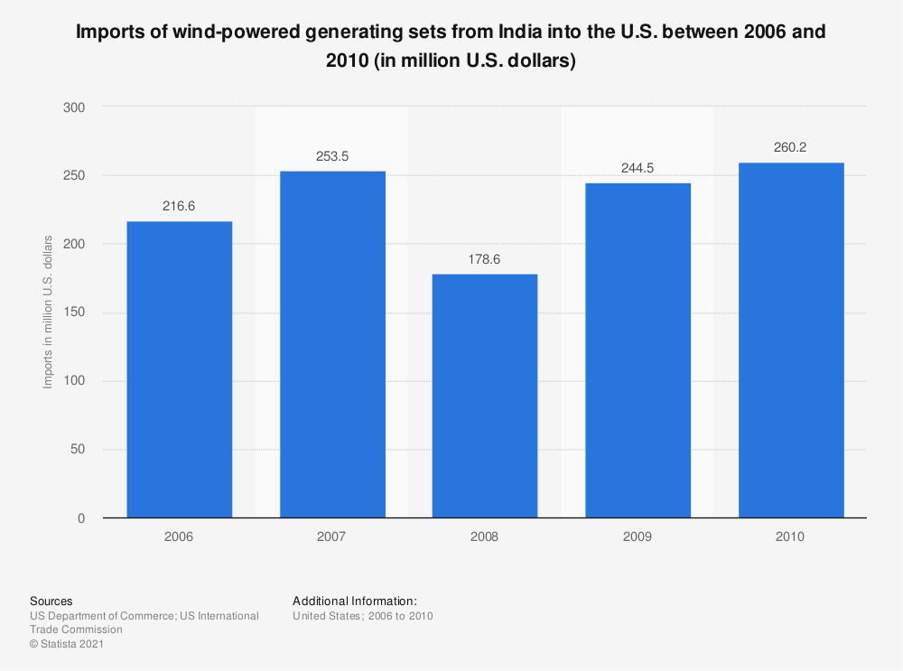 Statistic: Imports of wind-powered generating sets from India into the U.S. between 2006 and 2010 (in million U.S. dollars) | Statista