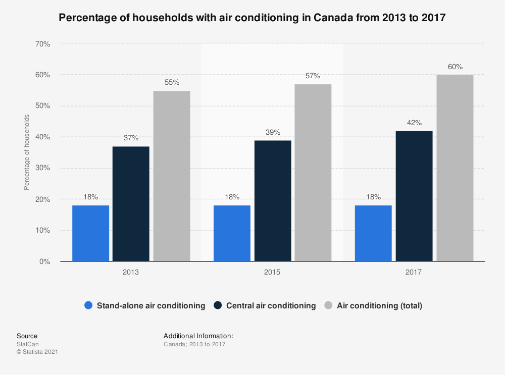 Statistic: Percentage of Canadian homes with air conditioning from 1998 to 2009* | Statista