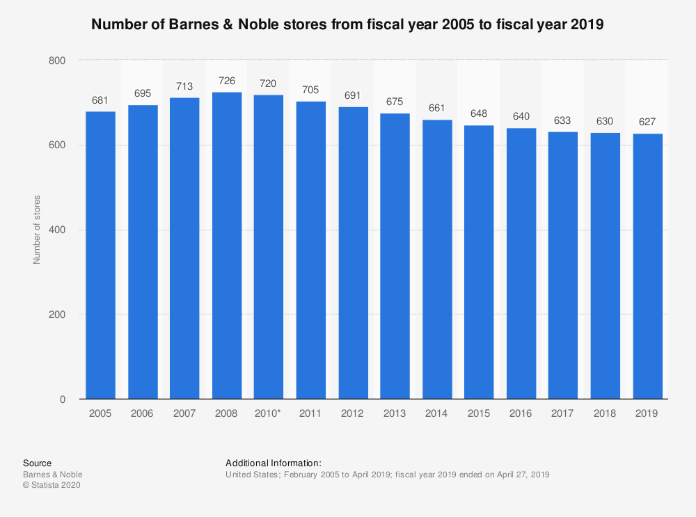 Statistic: Number of Barnes & Noble stores from fiscal year 2005 to fiscal year 2018 | Statista