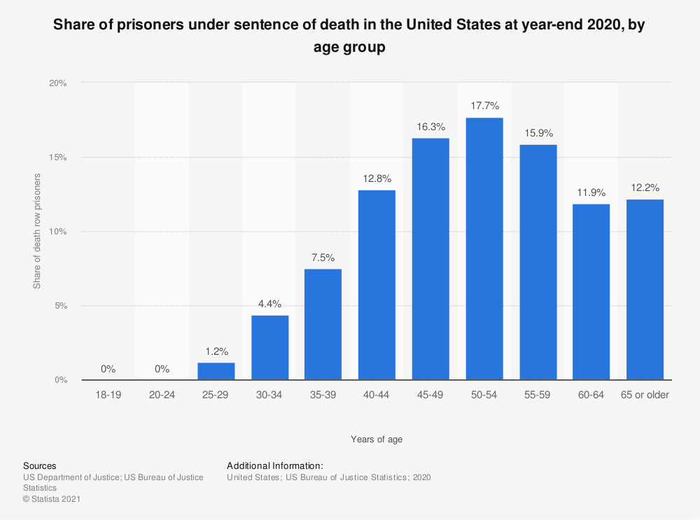 Statistic: Share of prisoners under sentence of death in the United States at year-end 2016, by age group | Statista