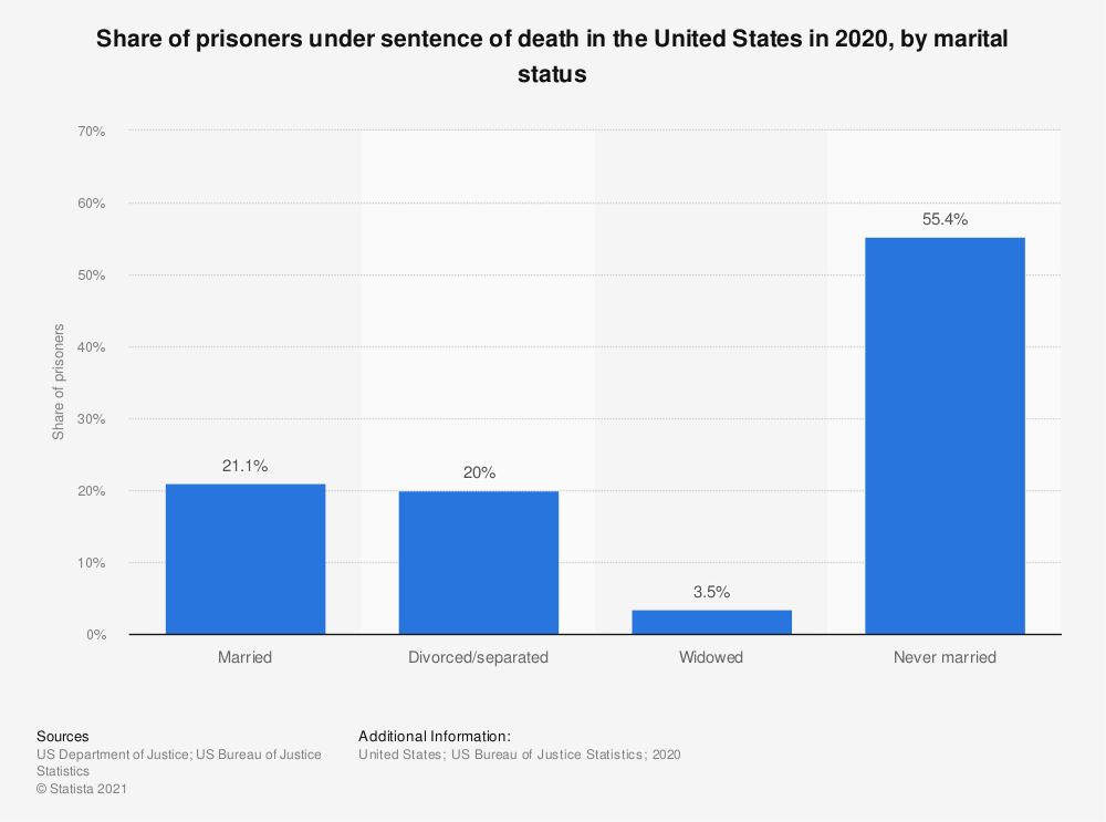 Statistic: Share of prisoners under sentence of death in the U.S. in 2016, by marital status | Statista