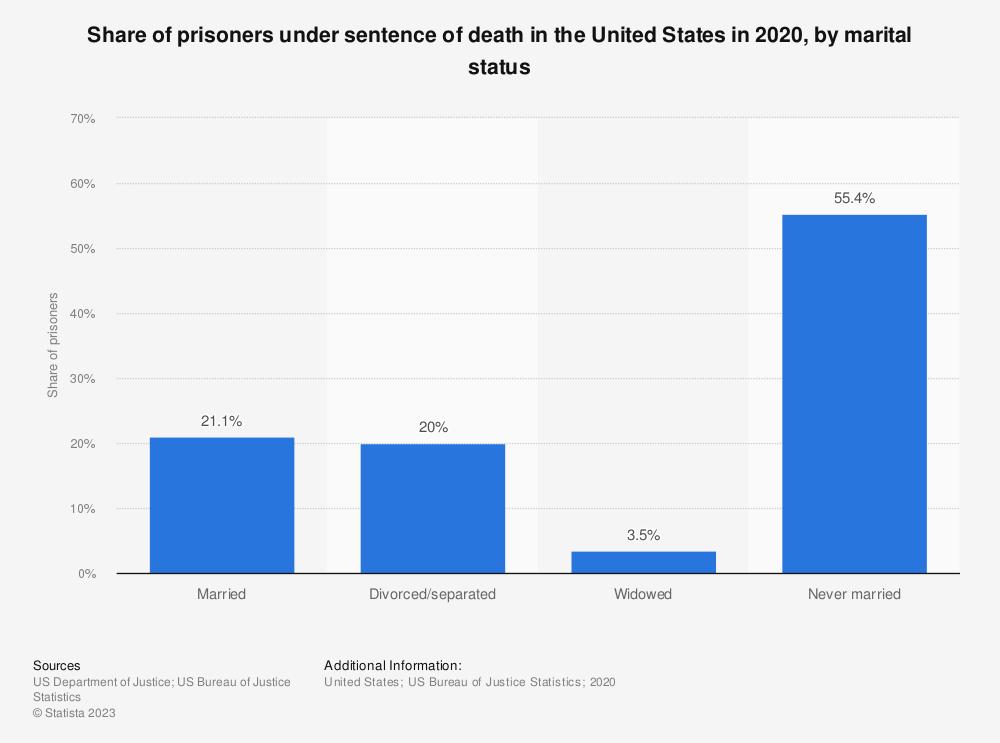 Statistic: Percentage of prisoners under sentence of death in the U.S. in 2013, by marital status | Statista