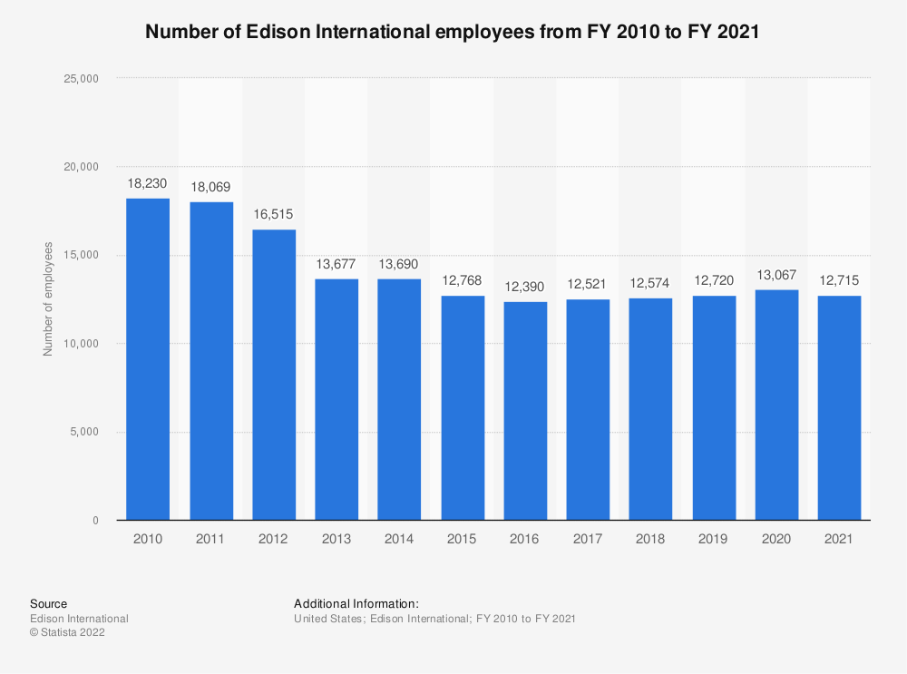 Statistic: Number of Edison International employees from FY 2010 to FY 2018 | Statista