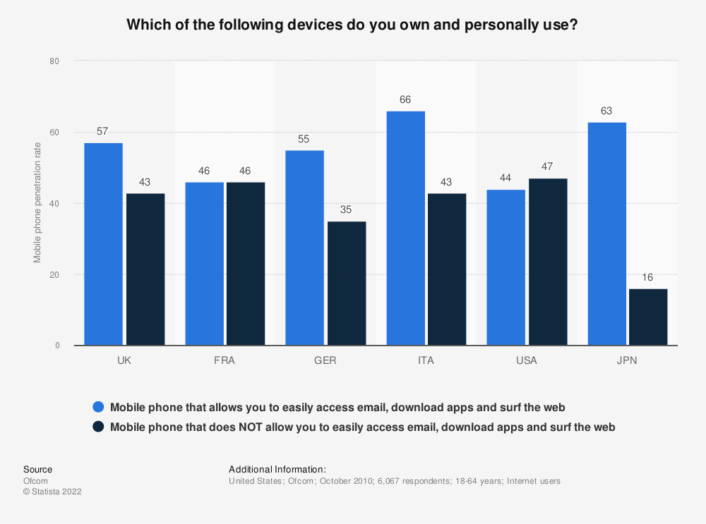 Statistic: Which of the following devices do you own and personally use?   Statista