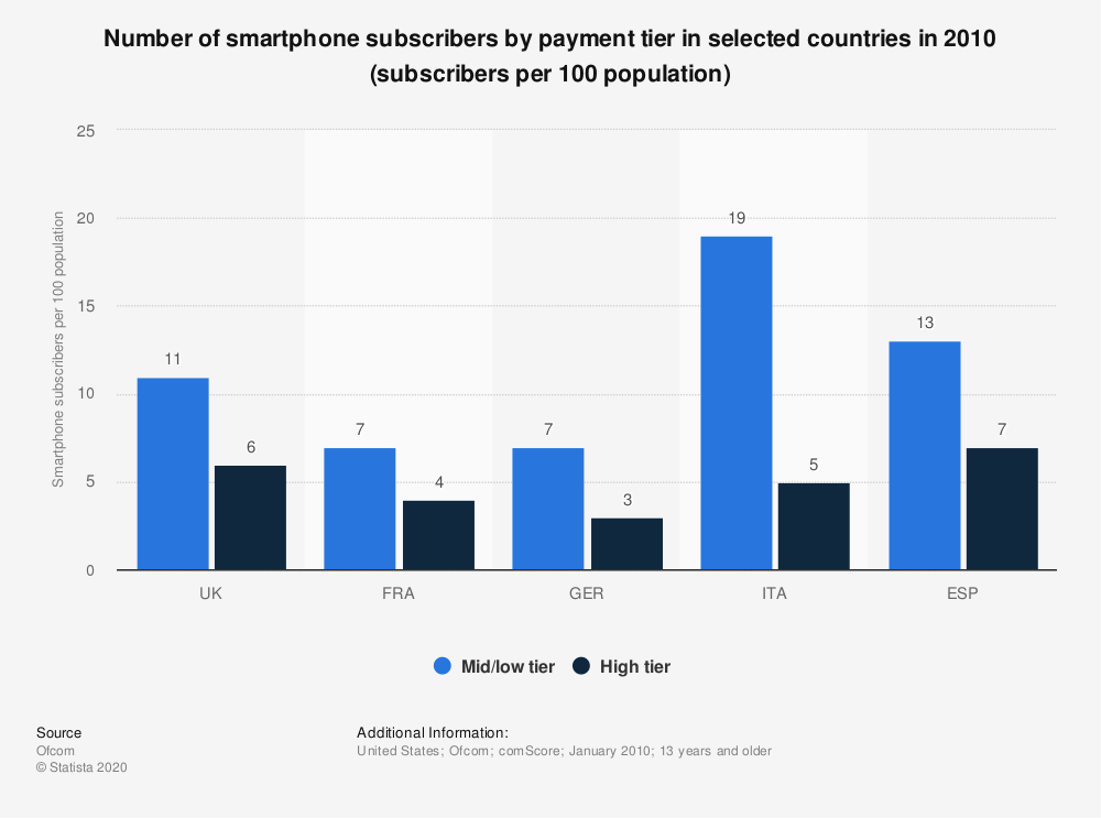 Statistic: Number of smartphone subscribers by payment tier in selected countries in 2010 (subscribers per 100 population) | Statista