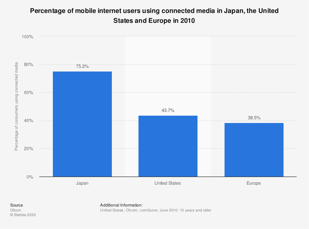 Statistic: Percentage of mobile internet users using connected media in Japan, the United States and Europe in 2010 | Statista