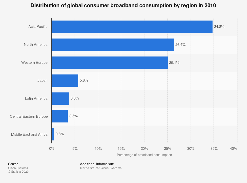 Statistic: Distribution of global consumer broadband consumption by region in 2010 | Statista
