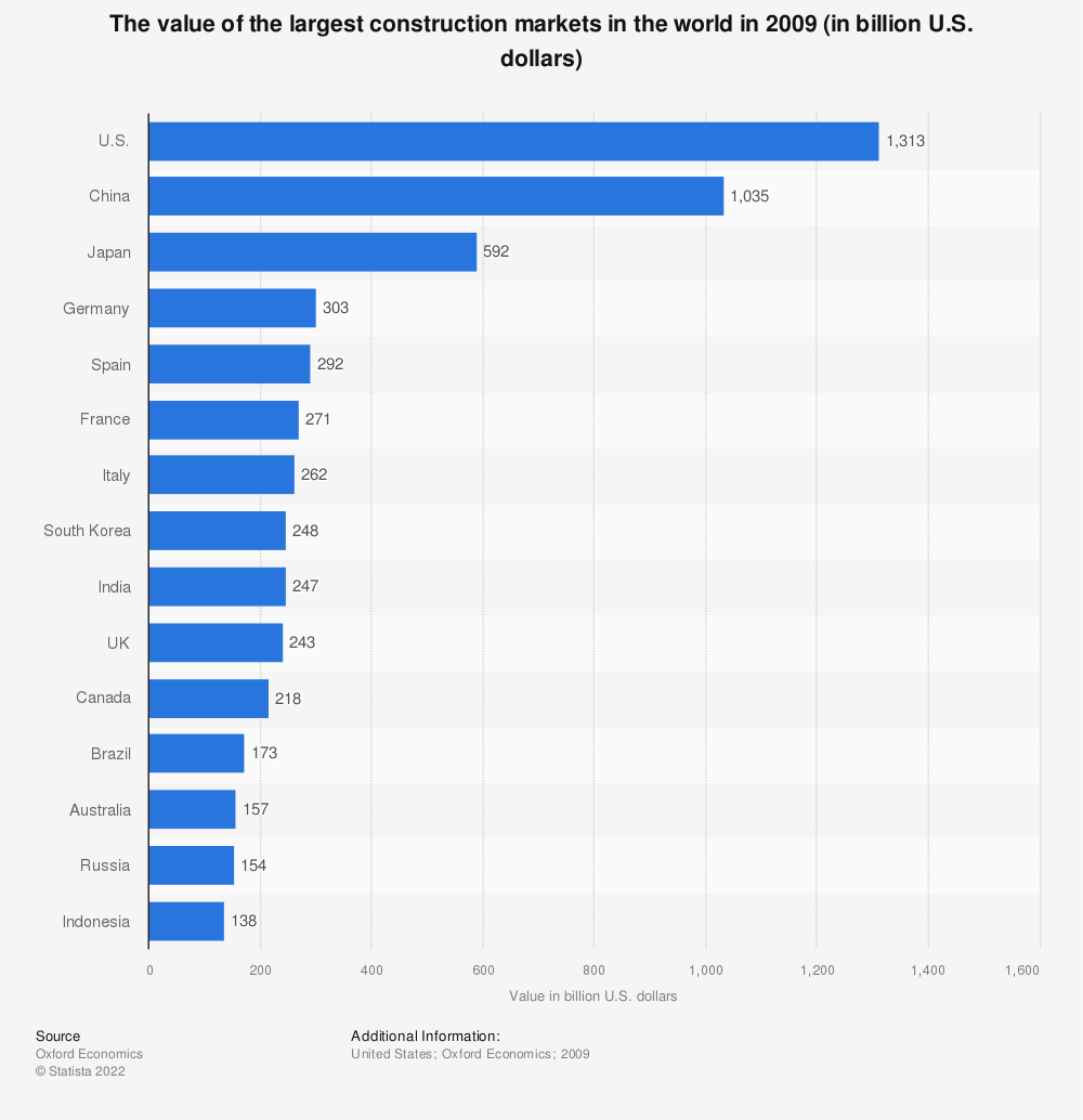 Statistic: The value of the largest construction markets in the world in 2009 (in billion U.S. dollars) | Statista