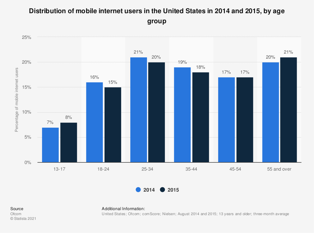 Statistic: Distribution of mobile internet users in the United States in 2014 and 2015, by age group | Statista