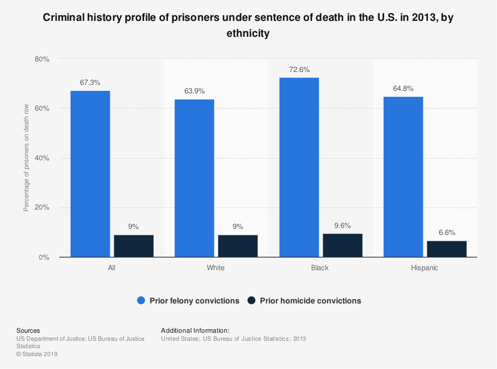 Statistic: Criminal history profile of prisoners under sentence of death in the U.S. in 2013, by ethnicity | Statista