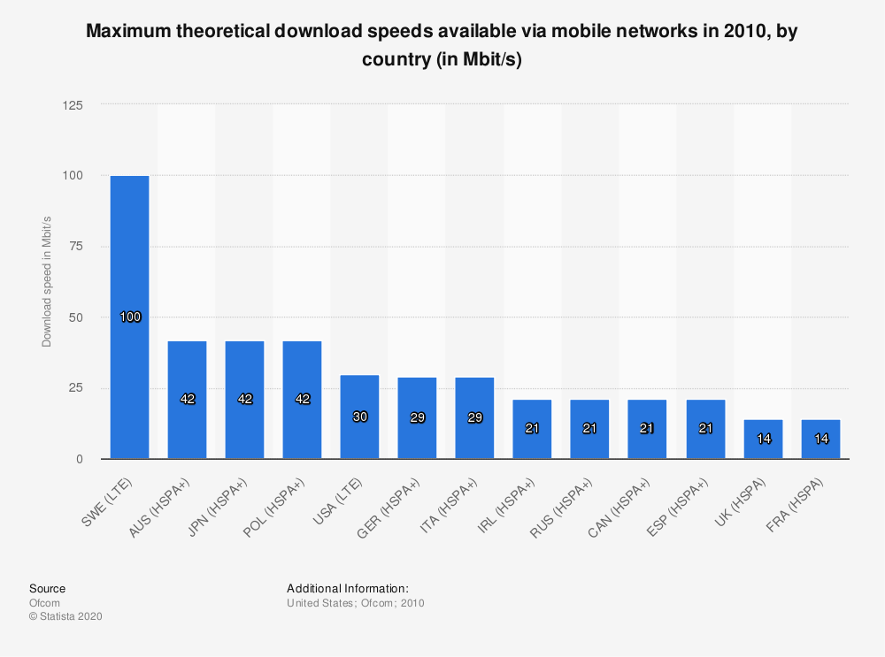 Statistic: Maximum theoretical download speeds available via mobile networks in 2010, by country (in Mbit/s) | Statista
